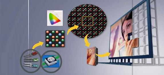 светодиодного видео экрана